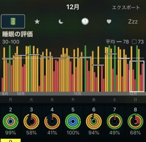 睡眠の評価