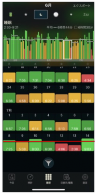 わかりづらいが今週(赤線部分)は睡眠時間の凹凸が大きい